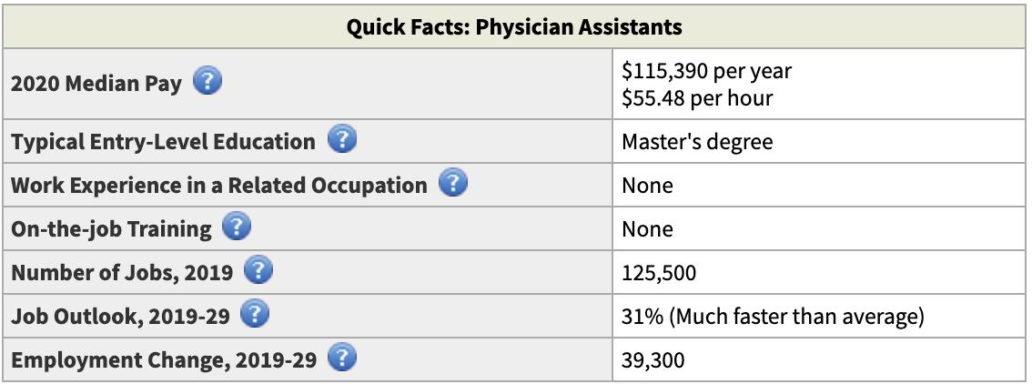 PA salary