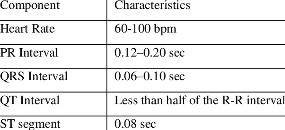 Normal Heart Characteristics