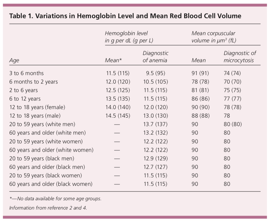 Variations in hemoglobin levels