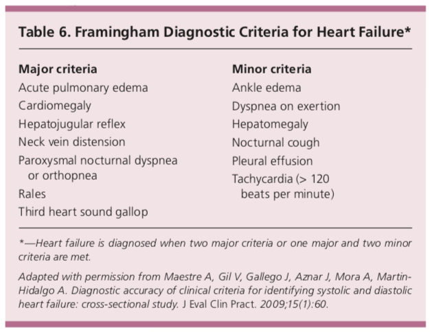 framingham diagnostic criteria for heart failure