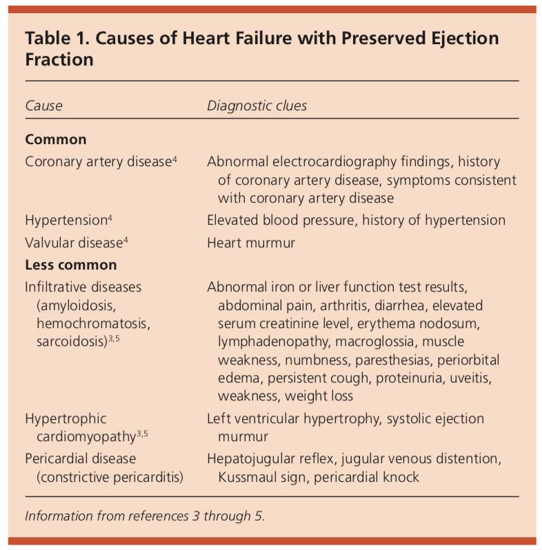 causes of heart failure with a preserved ejection fraction