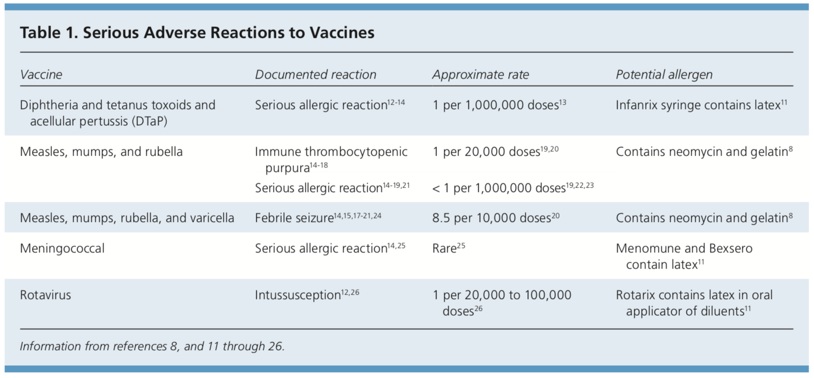 Serious adverse reactions to vaccines