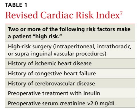 cardiac risk pre-op