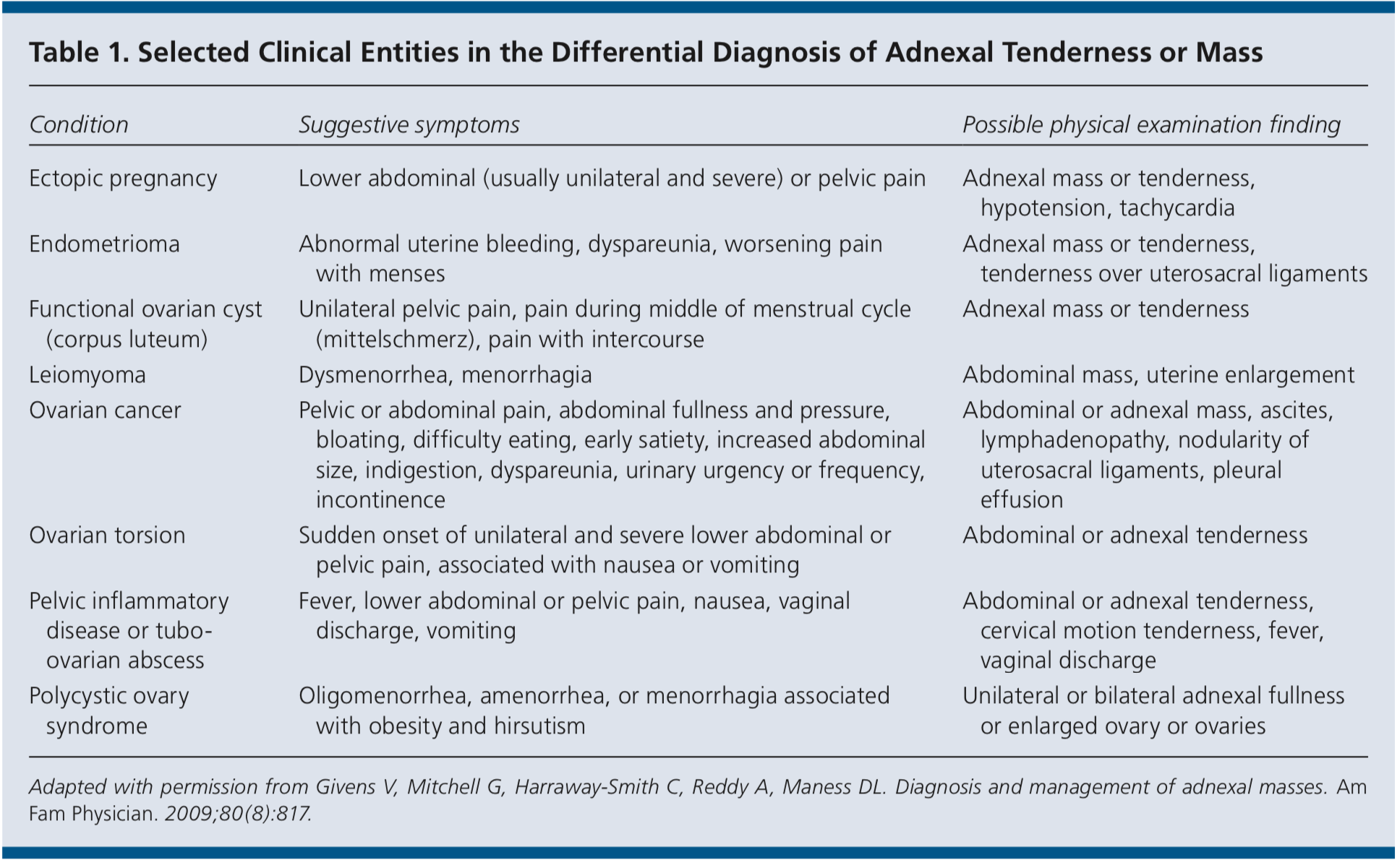 Adnexal masses differential diagnosis