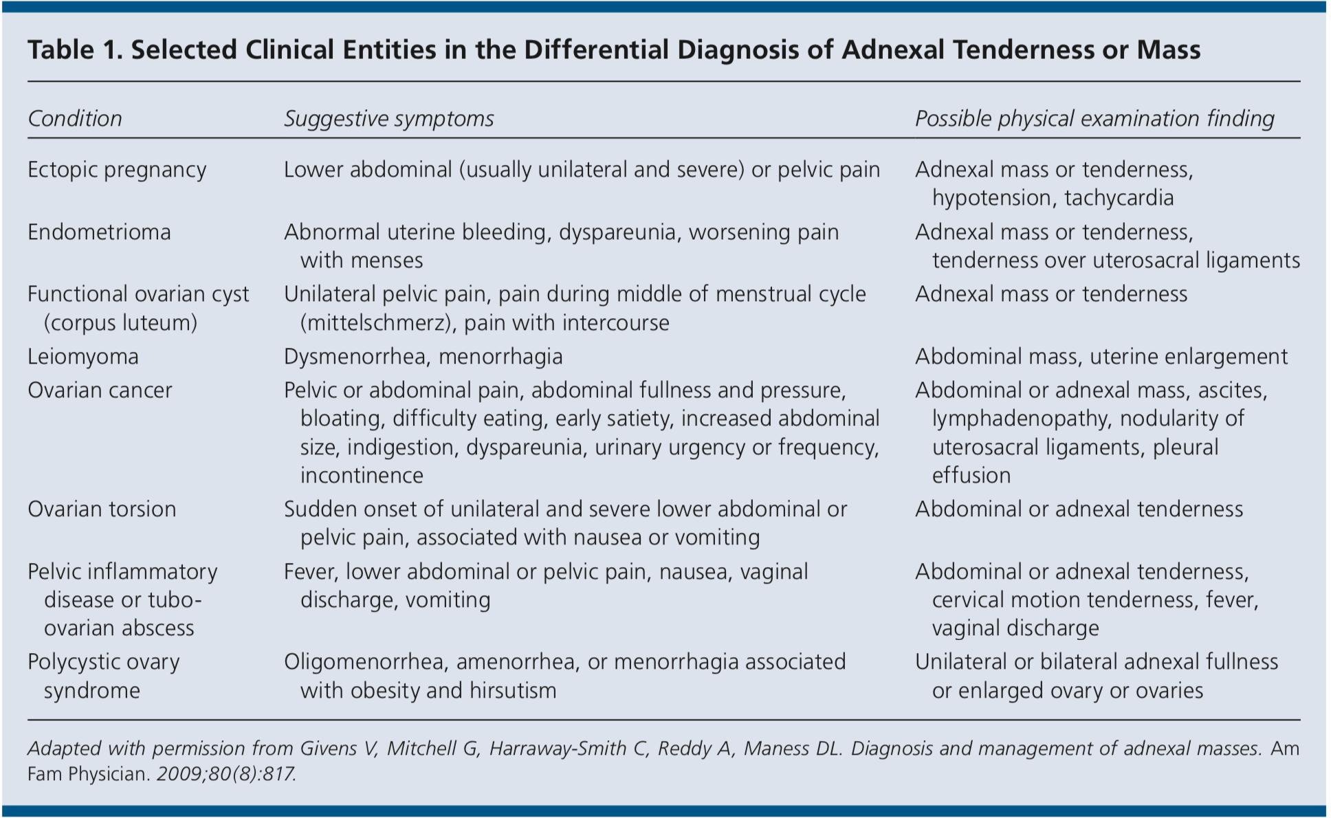 Adnexal Masses Medgeeks
