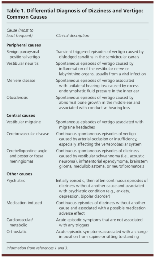 Vertigo differential diagnosis
