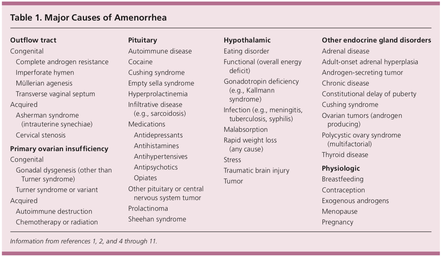 Major Causes of Amenorrhea