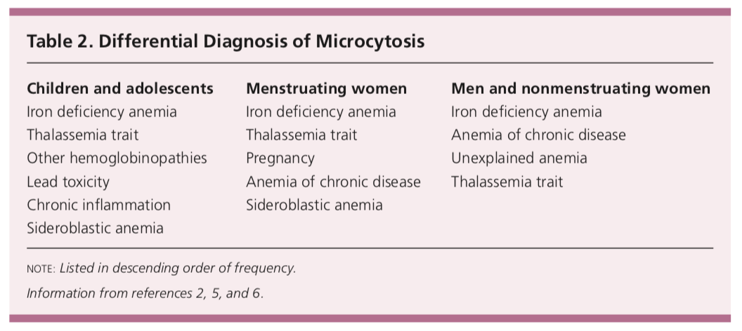Differential diagnosis of microcytosis
