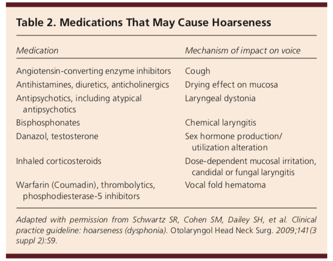 medications that cause laryngitis