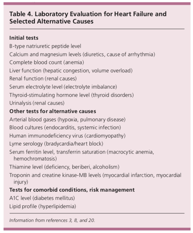 laboratory evaluation for heart failure