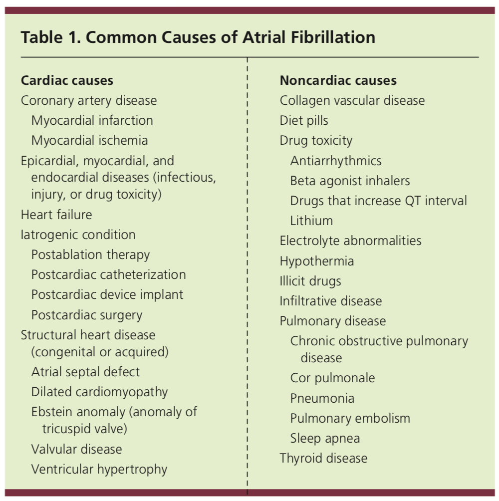 Causes of AFIB