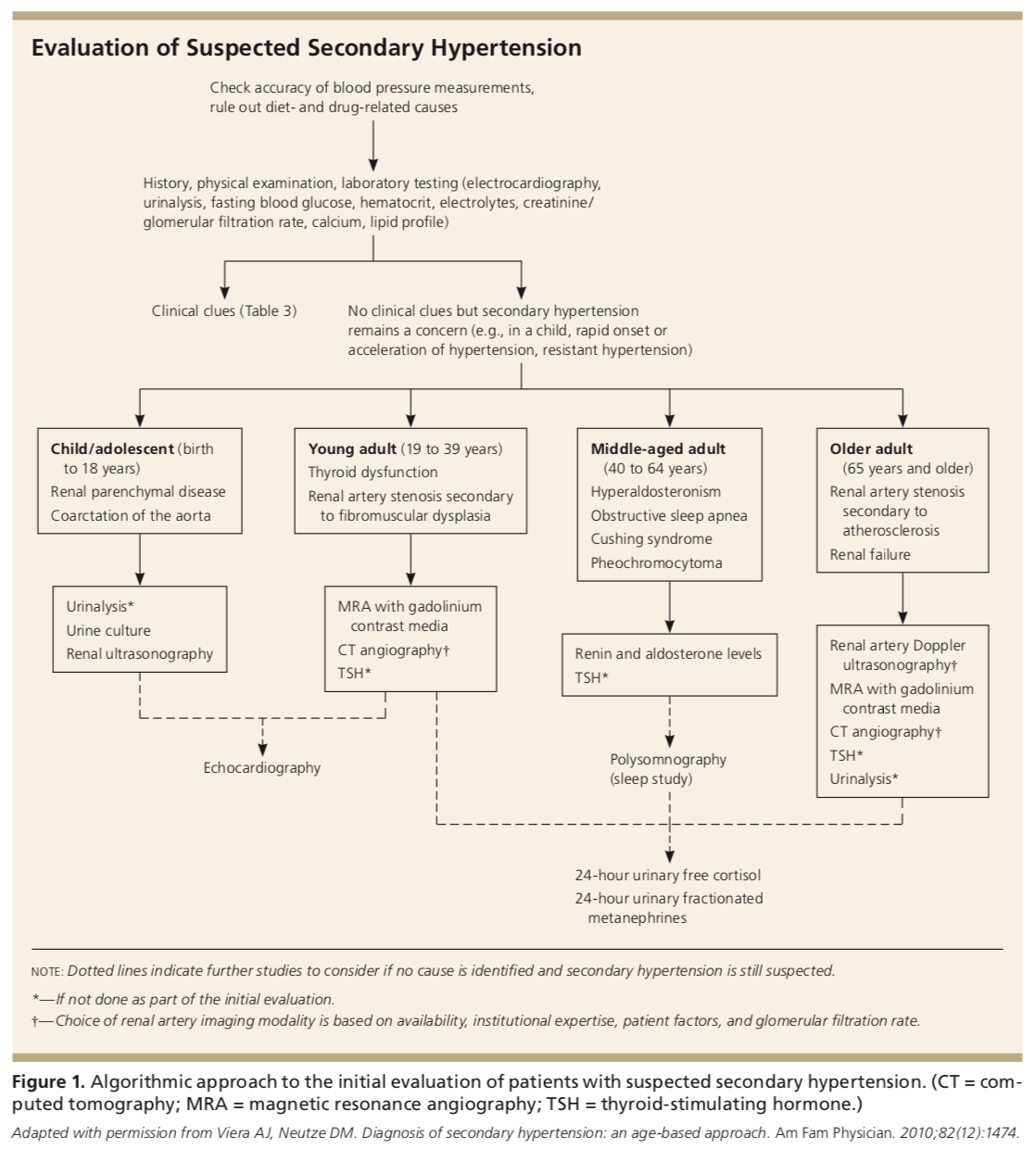 evaluation of suspected secondary hypertension