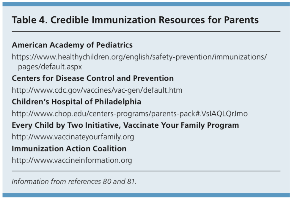 credible immunization resources for parents