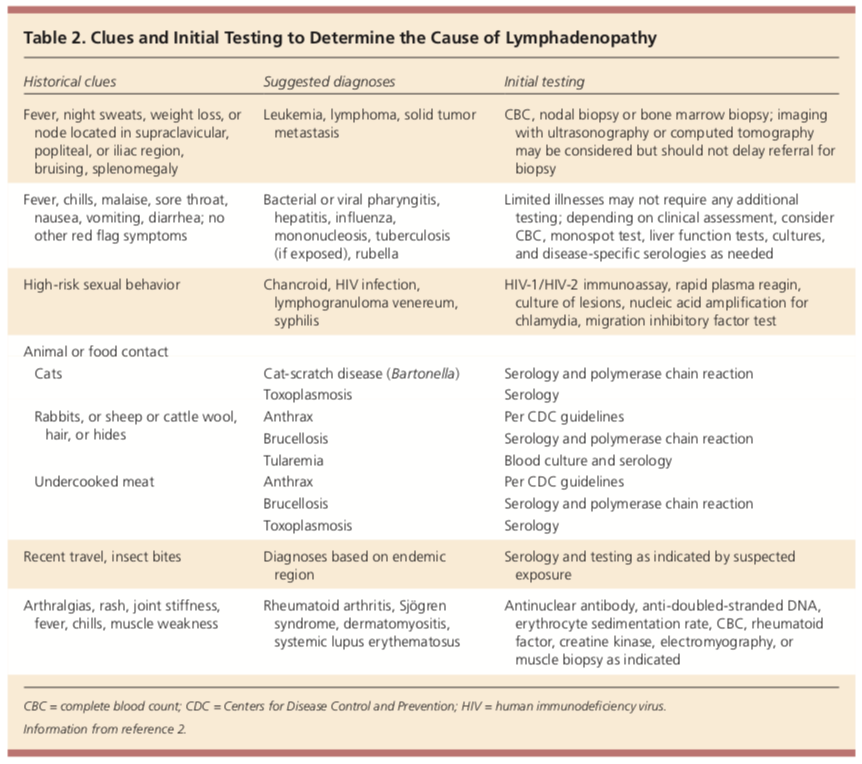 determing cause of lymphadenopathy
