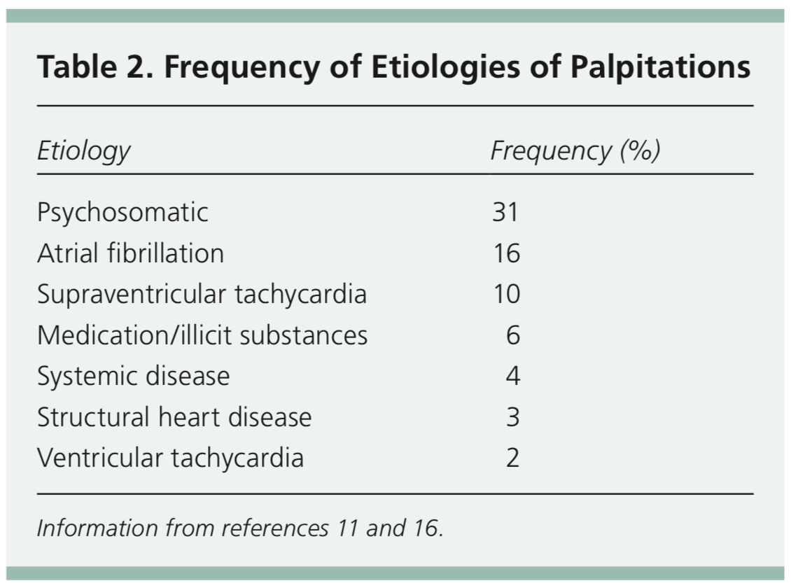 palpitations etiology
