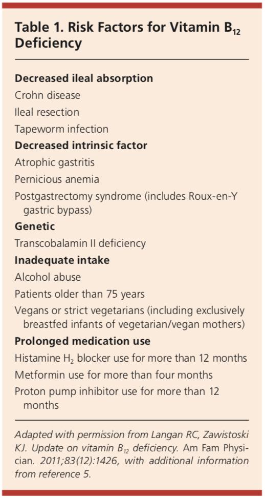 Risk Factors for Vitamin B12 Deficiency