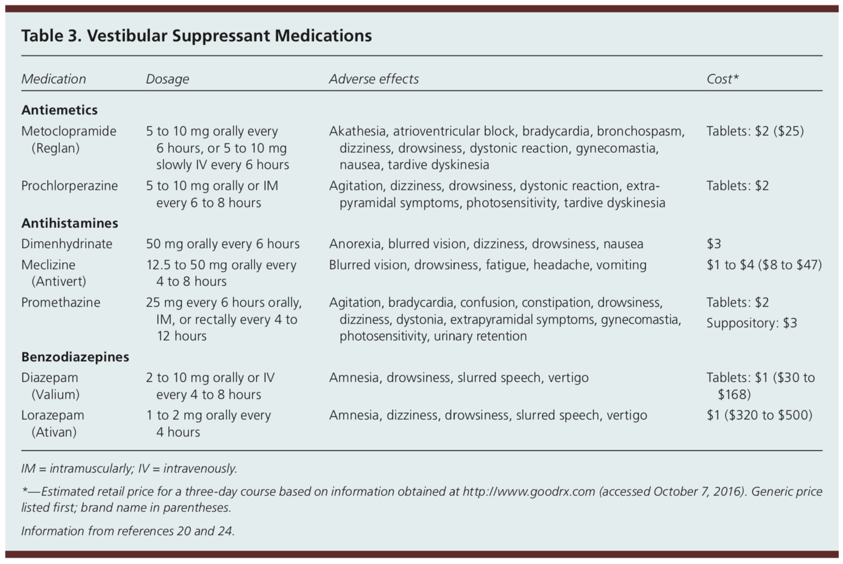 vestibular suppressant medication