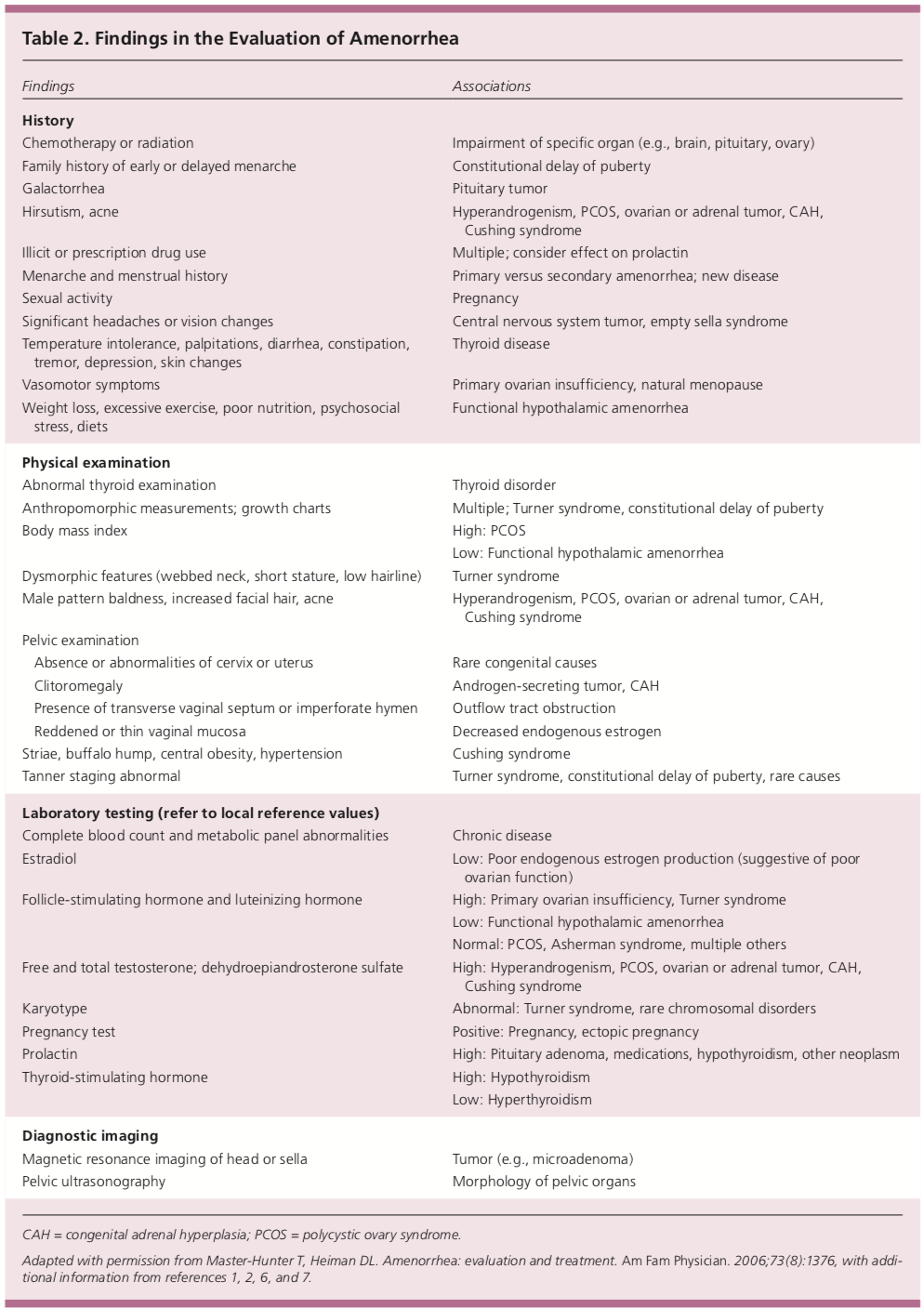 Findings in the Evaluation of Amenorrhea