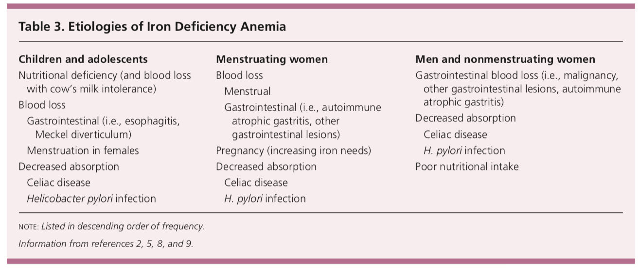 Etiologies of iron deficiency anemia