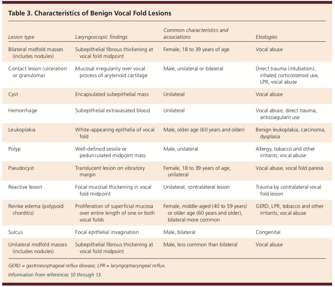 characteristics of benign vocal cord lesions