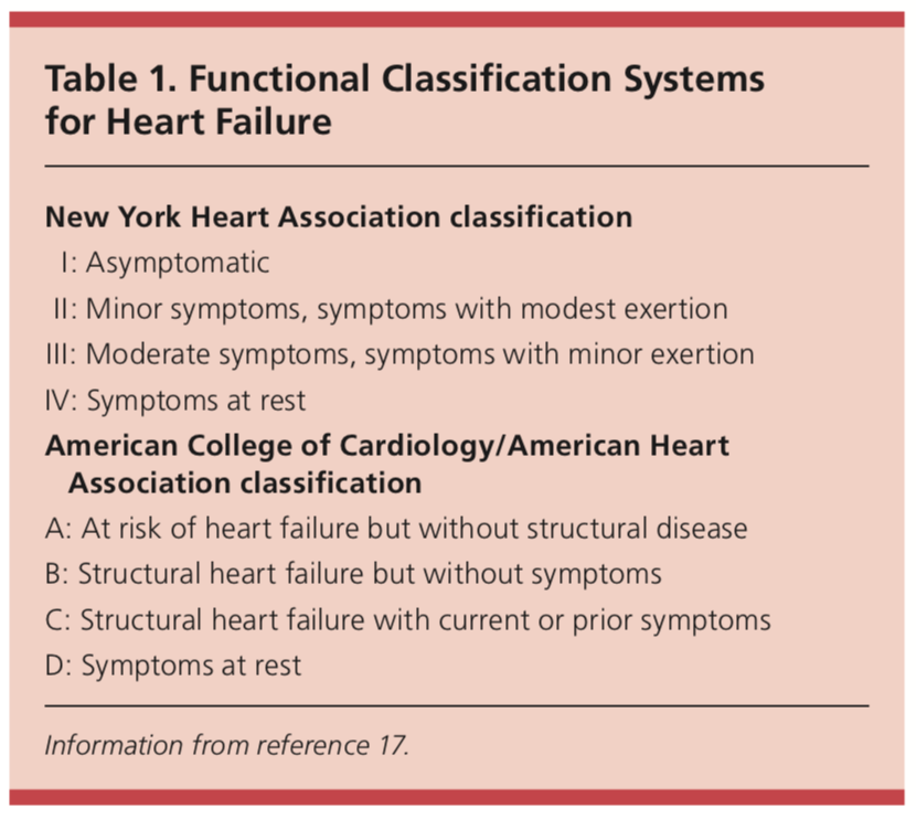 functional classification system for heart failure