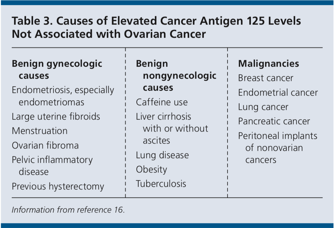 Causes of elevated CA-125