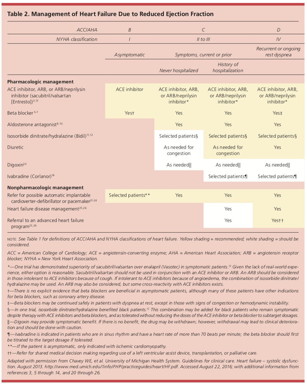 management of heart failure with reduced ejection fraction