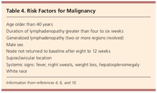 risk factors for malignancy