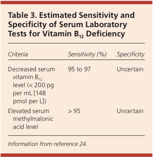 Estimated Sensitivity and Specificity of Serum Laboratory Tests for Vitamin B12 Deficiency