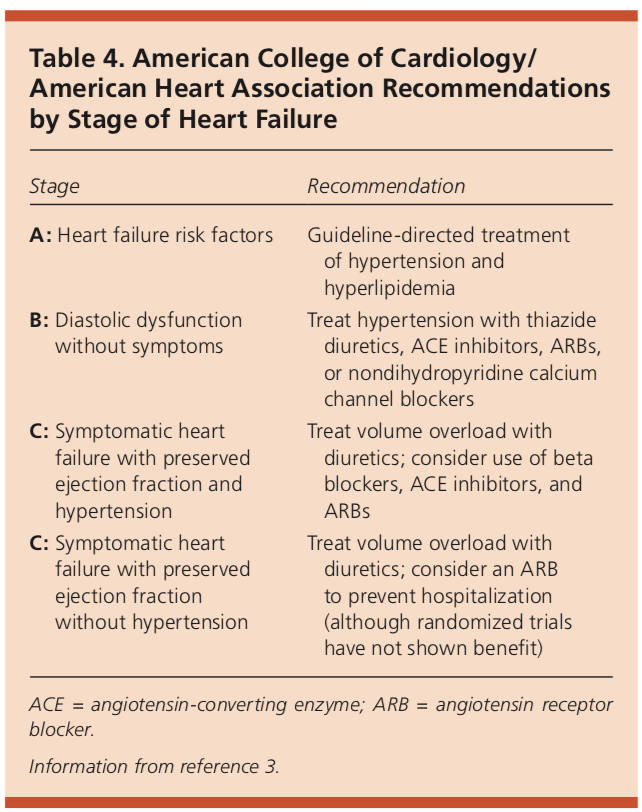 ACC/AHA recommendations for heart failure
