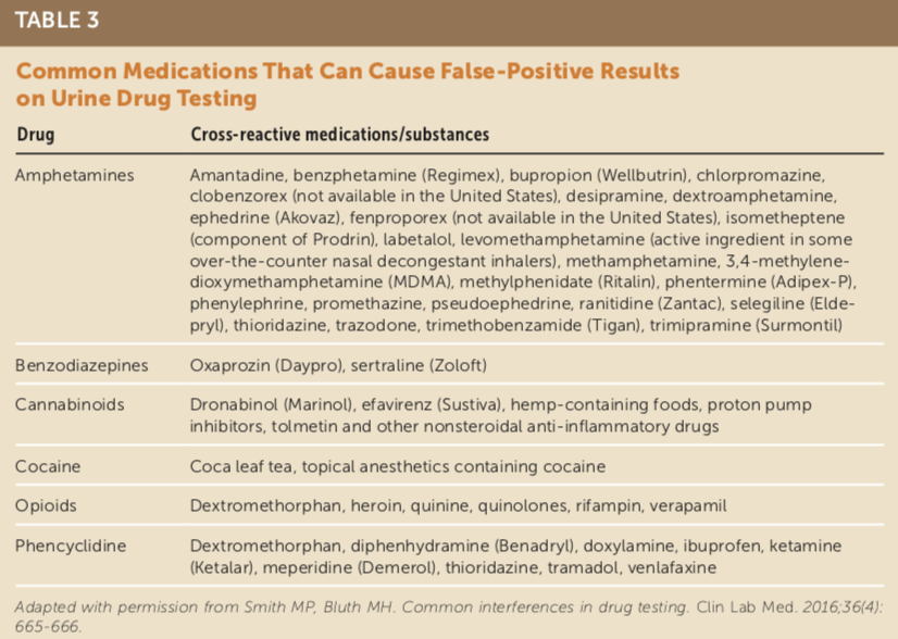 common medications that cause a false positive on urine drug screen
