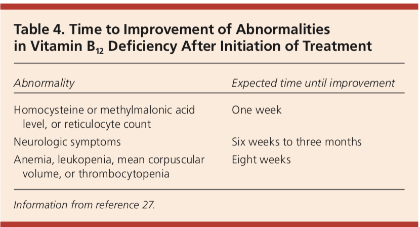 Time to Improvement of Abnormalities in Vitamin B12 Deficiency After Initiation of Treatment
