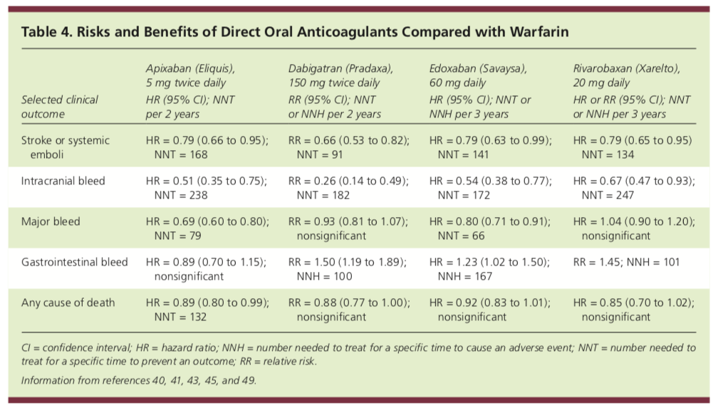 DOACs vs Warfarin in AFIB