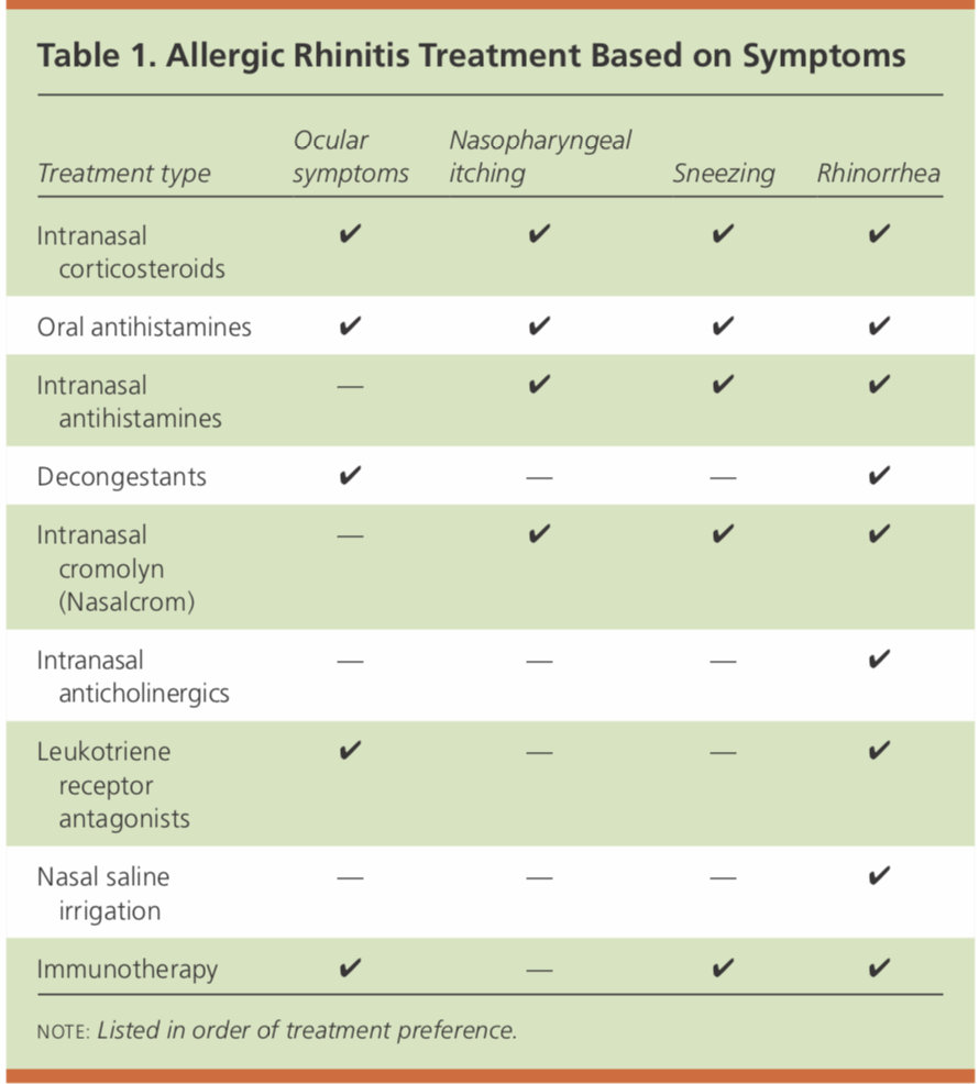 Allergic Rhinitis Treatment Based on Sx