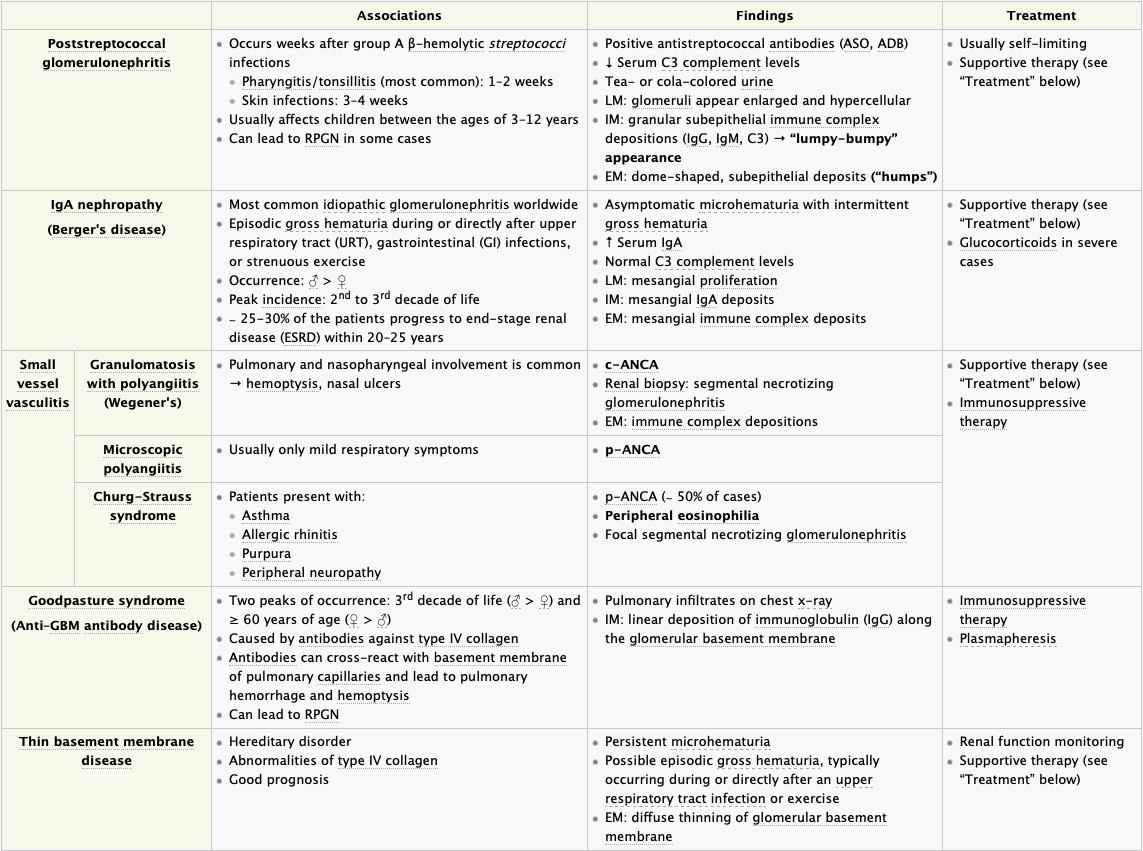 Etiologies of Nephritic Syndrome