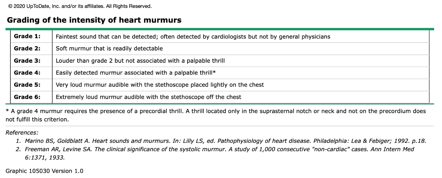Grading of the Intensity of Heart Murmurs