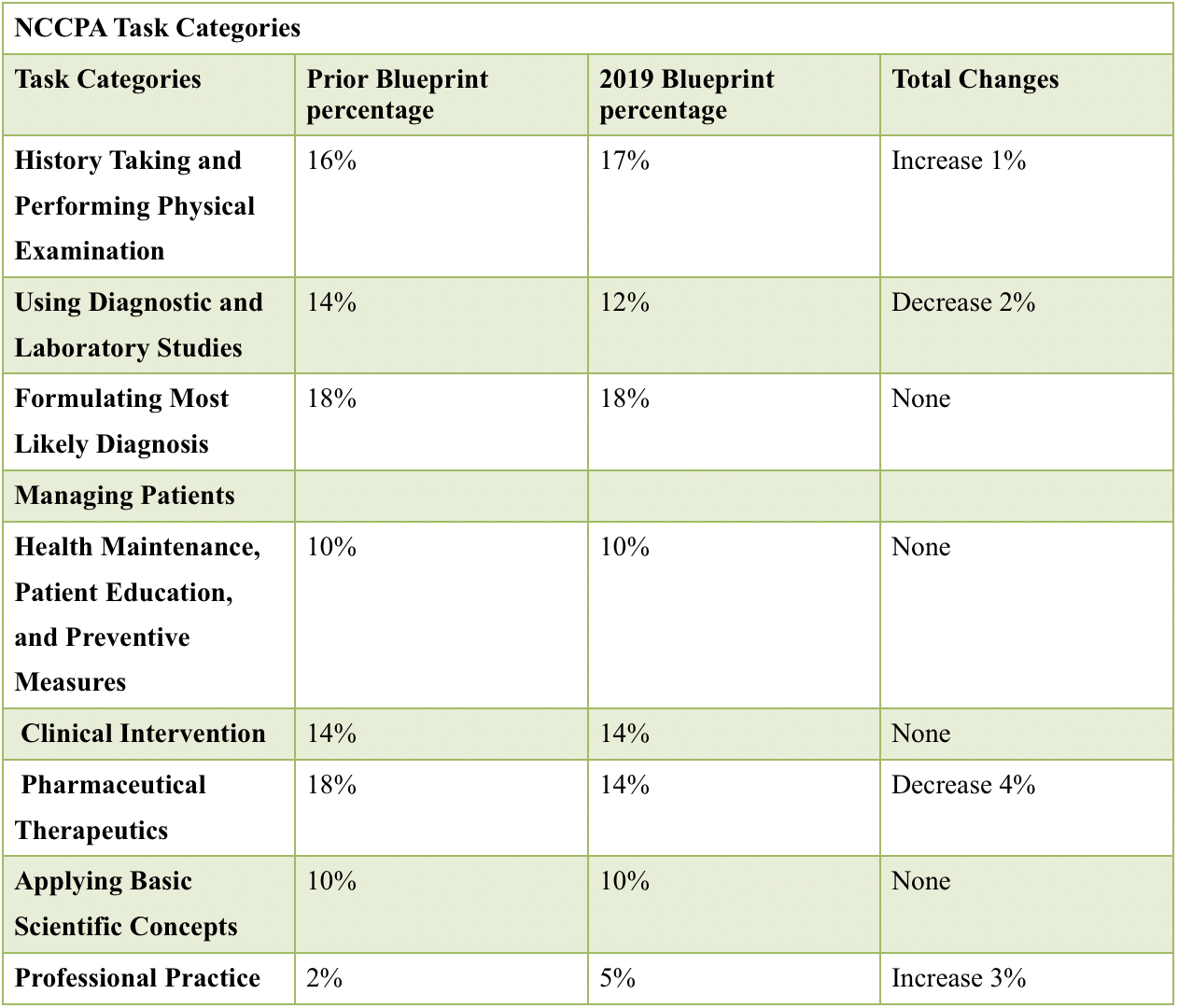 NCCPA Task Categories