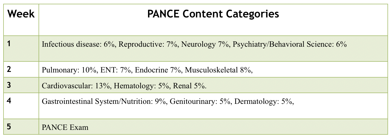 4 week PANCE study schedule