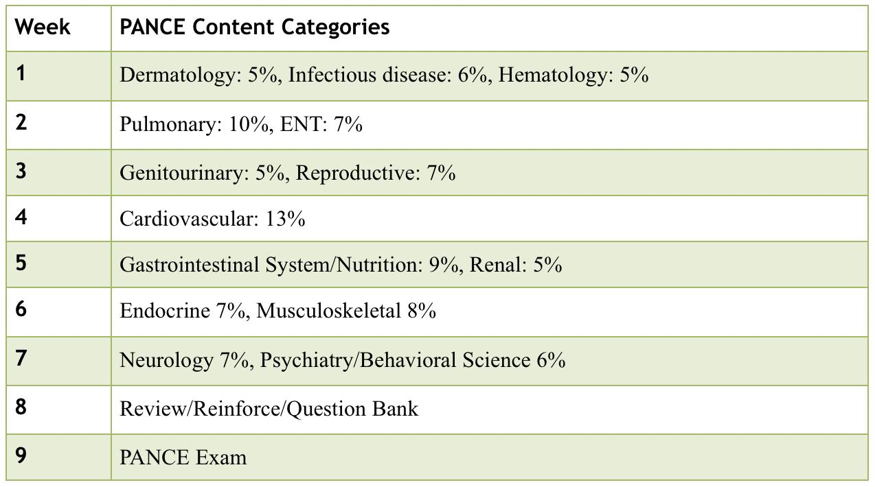 The NCCPA PANCE 8 Week Study Plan