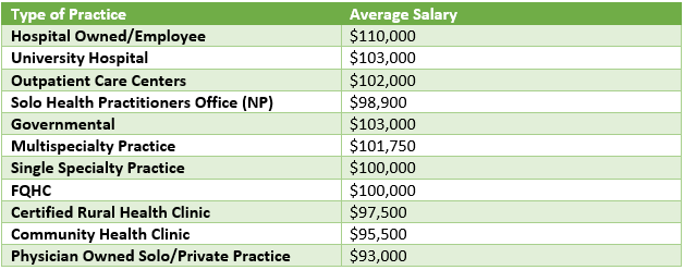 Salary Based on Practice Setting