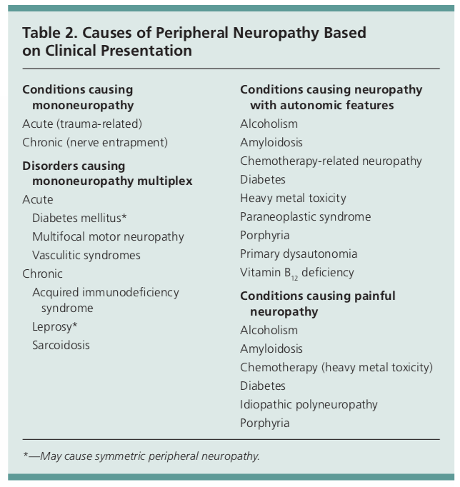 Peripheral Neuropathy Workup (numbness and tingling) - Medgeeks