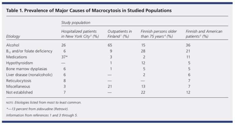 causes of macrocytosis