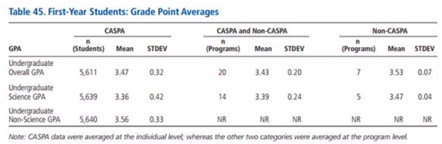 gpa averages for those applying to CASPA