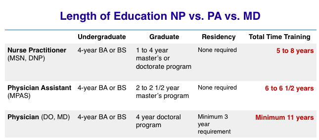 length of pa school program