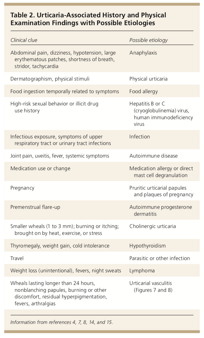 Should steroids be used for urticaria? - Medgeeks